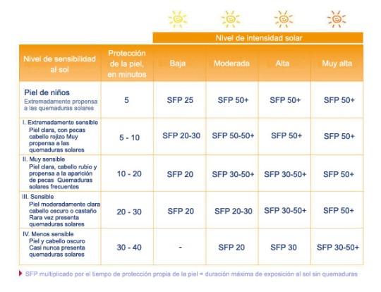 factor-de-protección-solar-2