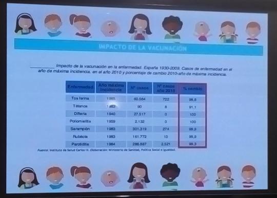 Impacto de vacunación Diferencia en datos
