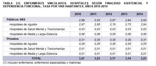 Estadística de Centros Sanitarios de Atención Especializada